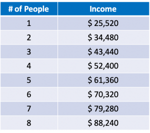 Income Qualifications for Energy Assistance